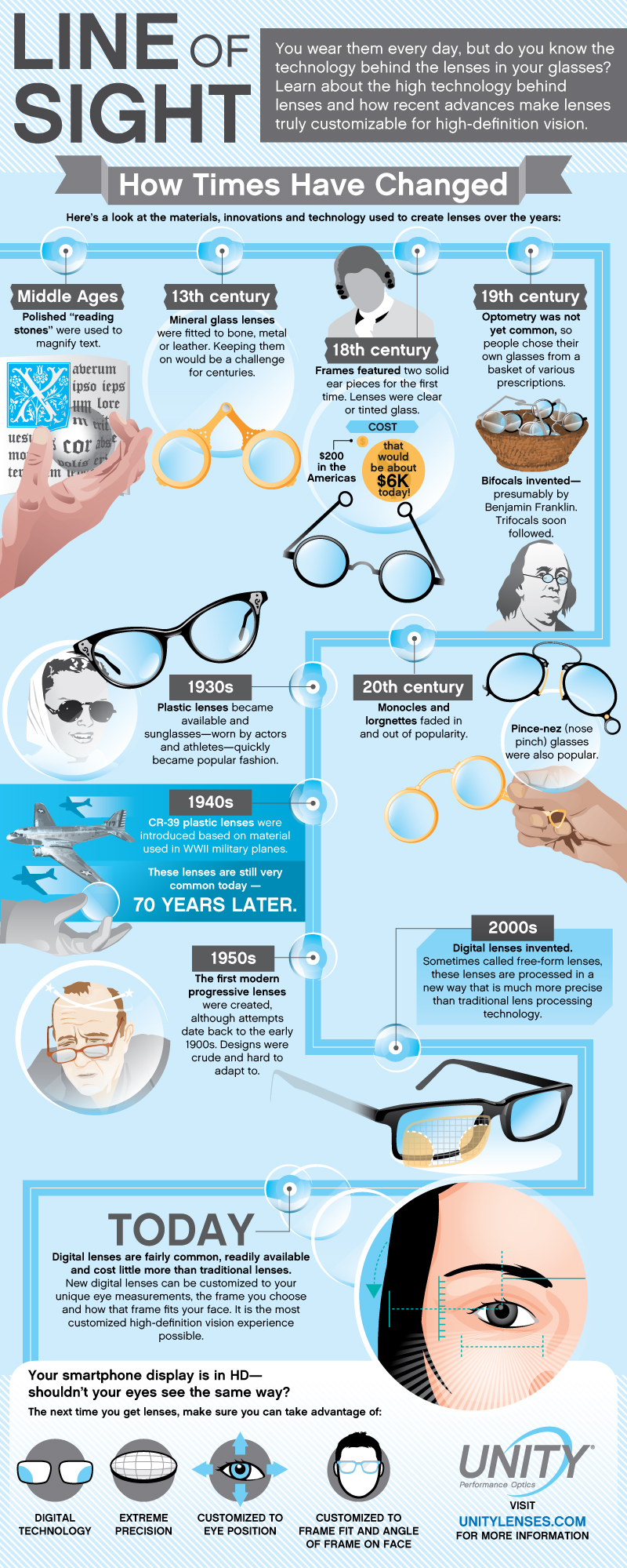 History of Eyeglasses Timeline
