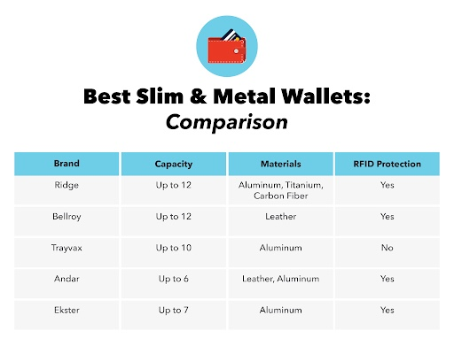 Think Thin: Best Slim & Metal Wallets Review